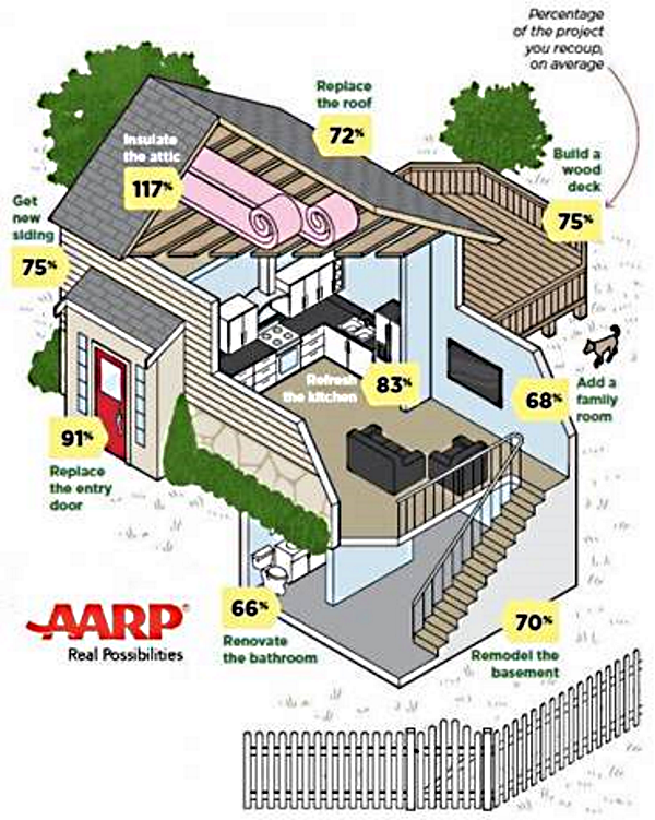 Which Home Improvement Projects are Worthwhile? [#Infographic]