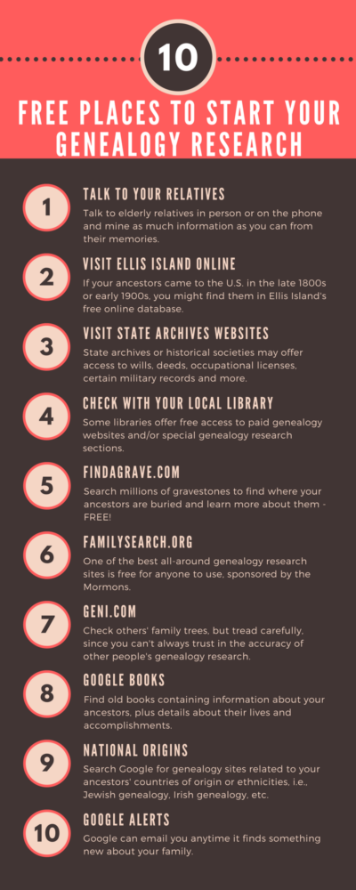 Your family history is an important gift and legacy you can leave for your children. Here are 10 free ways you can start researching your genealogy today!